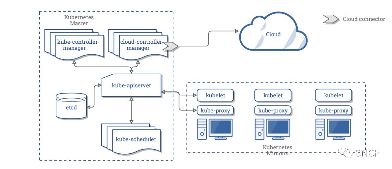 Kubernetes云供应商架构的未来Kubernetes云供应商架构的未来