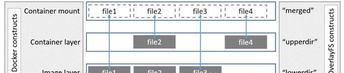 解决overlay2存储驱动的磁盘配额问题