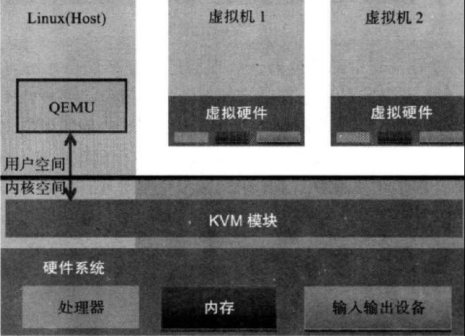 在Centos6.5上部署kvm虚拟化技术在Centos6.5上部署kvm虚拟化技术