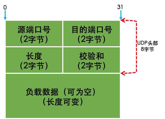 深入的理解UDP编程深入的理解UDP编程