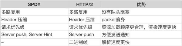 解读HTTP/3解读HTTP/3