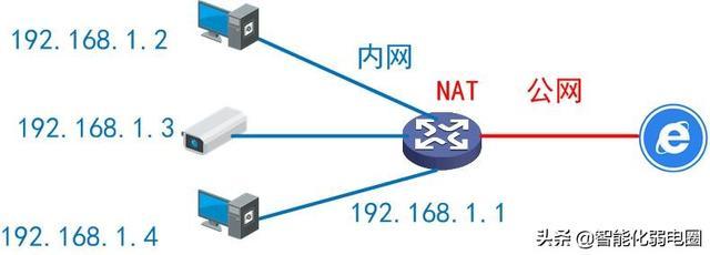 一文读懂内网、公网和NAT一文读懂内网、公网和NAT