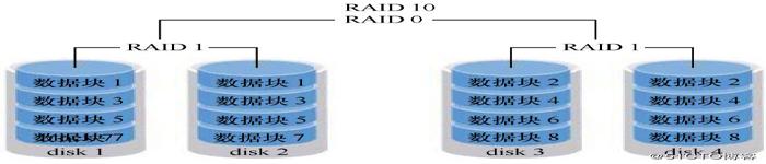centos7 RAID磁盘阵列卡驱动安装图文教程