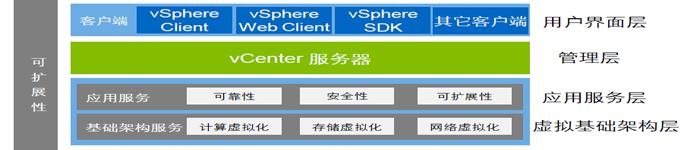 虚拟化操作系统ESXi 6.7安装配置详细步骤图文