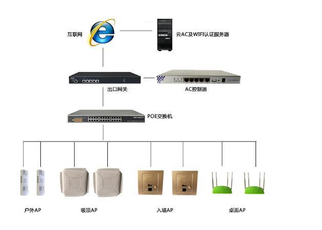 总结无线AP与AC之间的各种问题总结无线AP与AC之间的各种问题