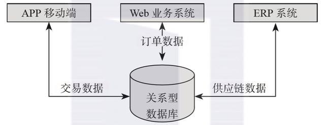数据架构的演变数据架构的演变