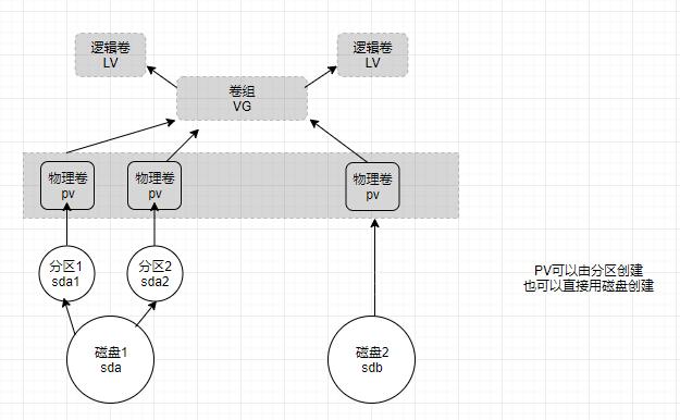 细述LVM基本特性及日常管理细述LVM基本特性及日常管理