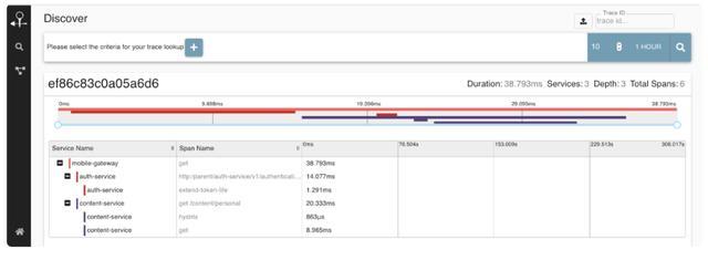 服务监控之分布式追踪一篇读懂服务监控之分布式追踪一篇读懂