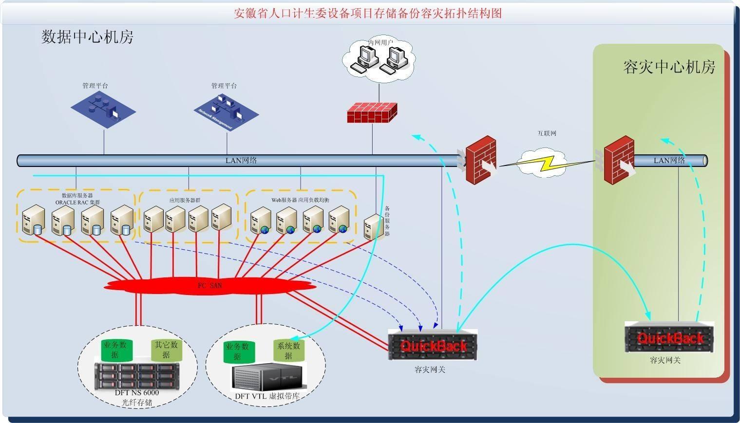 细述企业级存储NAS和SAN差异细述企业级存储NAS和SAN差异