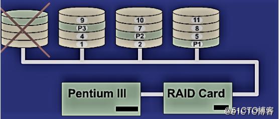 CentOS 7 软RAID5设置CentOS 7 软RAID5设置