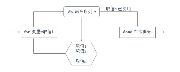 Shell脚本应用 – for、while循环语句Shell脚本应用 – for、while循环语句