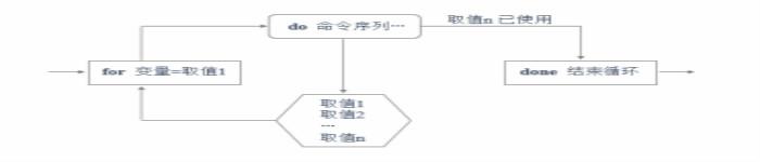 Shell脚本应用 – for、while循环语句