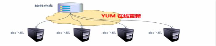 YUM仓库配置及命令详解