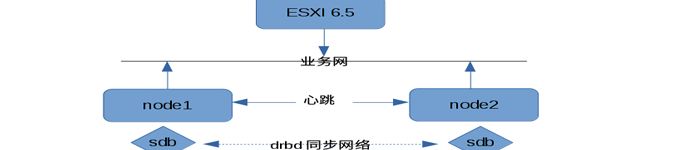 基于双主DRBD的KVM双节点高可用群集配置