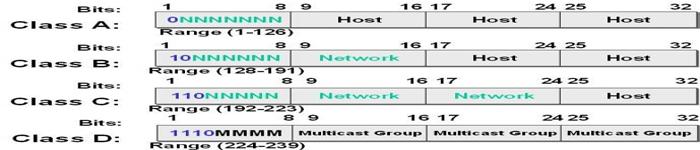 网络基础必备知识