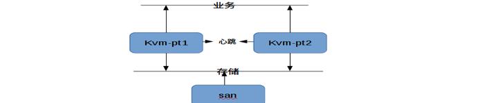 基于ISCSI共享存储的KVM高可用群集配置