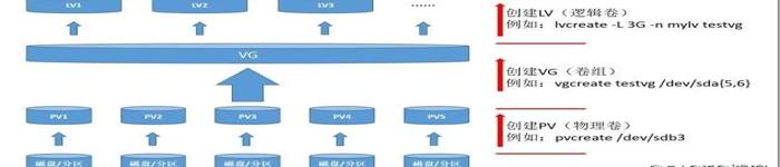 LVM卷组的导出与导入及PV LV VG的删除