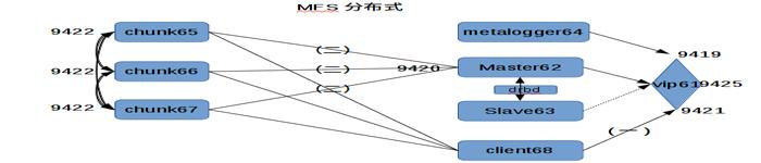 基于MFS高可用的分布式存储架构