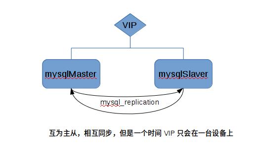 MySQL高可用架构:mysql+keepalived实现MySQL高可用架构:mysql+keepalived实现