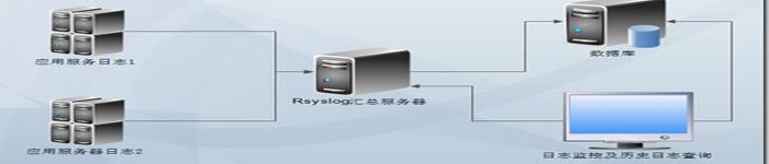 linux下配置rsyslog日志收集服务器案例