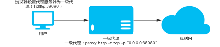 Proxy-Go 控制面板新版本发布,修复内网穿透!