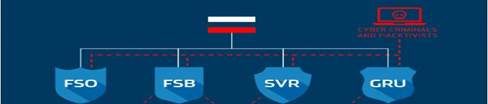 俄罗斯情报部门有关的黑客之间共享代码吗?