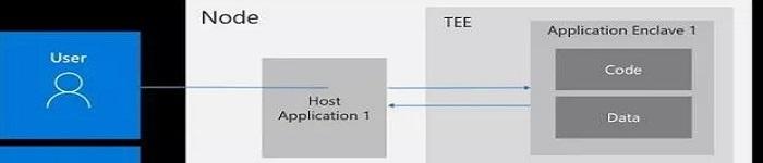 微软为Linux操作系统带来TEE的支持