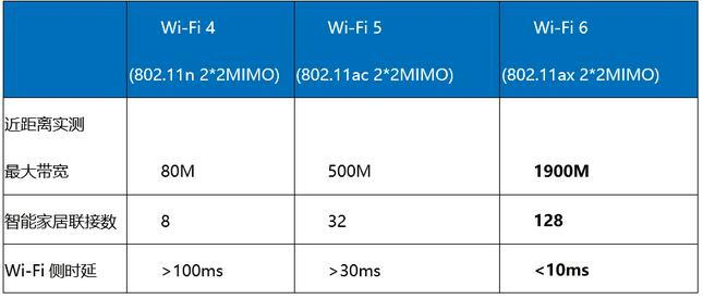 Wi-Fi 6:千兆带宽接入趋势