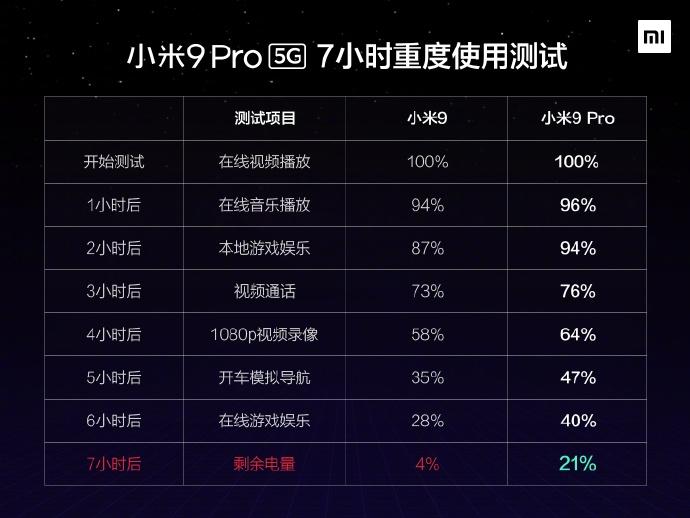 小米9 Pro 5G 7小时重度使用测试成绩单公布