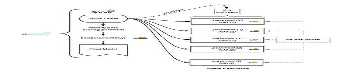 美国「返利网」开源sk-dist框架将sklearn训练速度提升数倍