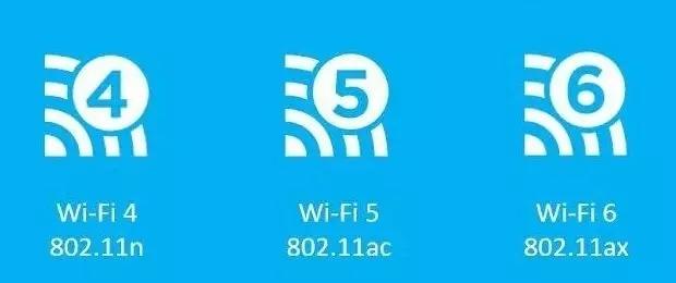 Wi-Fi 6的特别之处Wi-Fi 6的特别之处