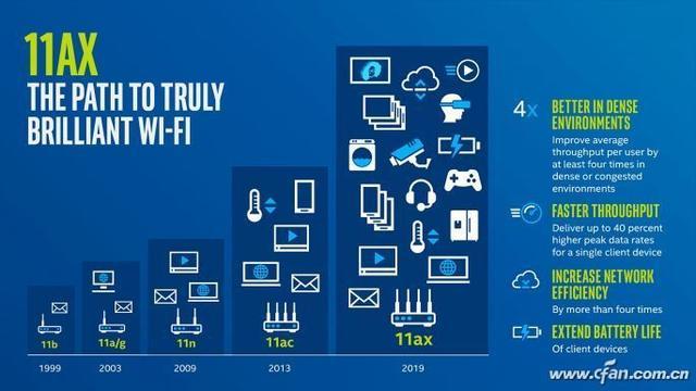谁说5G网络无敌?第六代Wi-Fi表示不服谁说5G网络无敌?第六代Wi-Fi表示不服