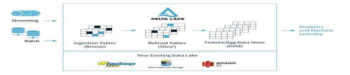 数据治理项目 Delta Lake 进入 Linux 基金会