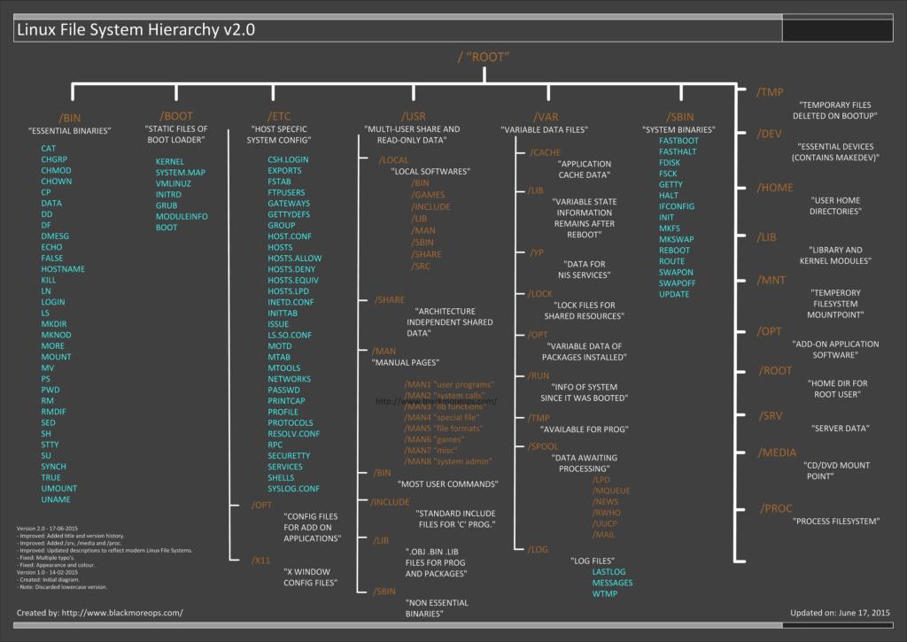 Linux学习教程-Linux下命令的一些异常情况Linux学习教程-Linux下命令的一些异常情况