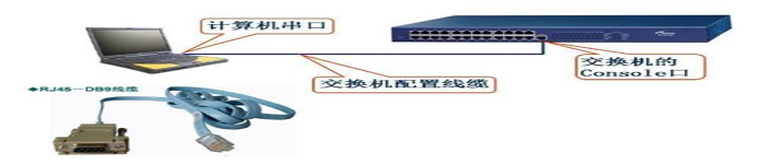 交换机的基本配置与管理