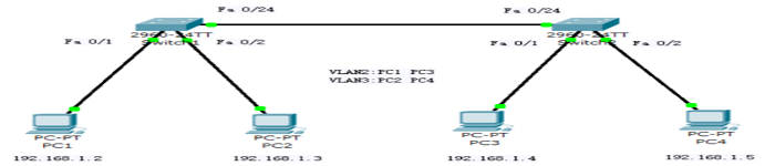 交换机划分 VLAN 配置