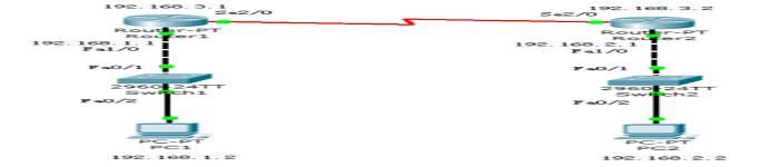 路由器静态路由配置