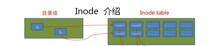 linux中inode包含什么内容?