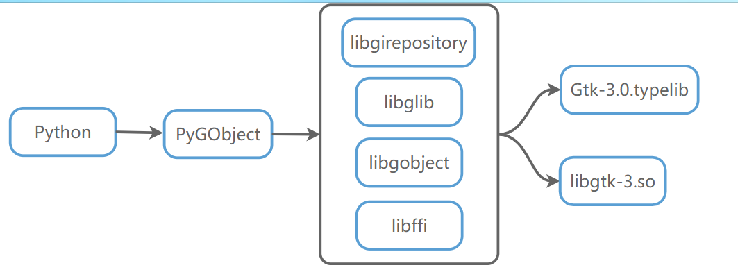 Python GUI界面编程-初识Python GUI界面编程-初识