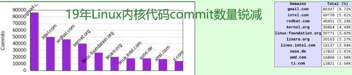 Linux内核代码超2780万行 但去年commit数量锐减