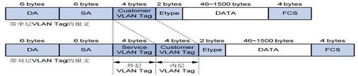 精华:QinQ基础,VLAN双层TAG