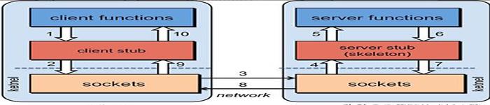服务之间的调用  HTTP代替RPC?