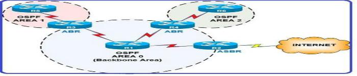 深入理解OSPF协议