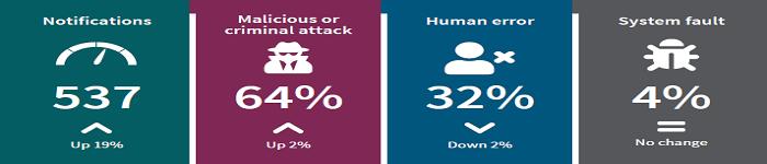 恶意攻击占数据泄露的64%