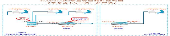 网络端口地址转换 NAPT 配置