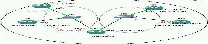 路由器 OSPF 动态路由配置