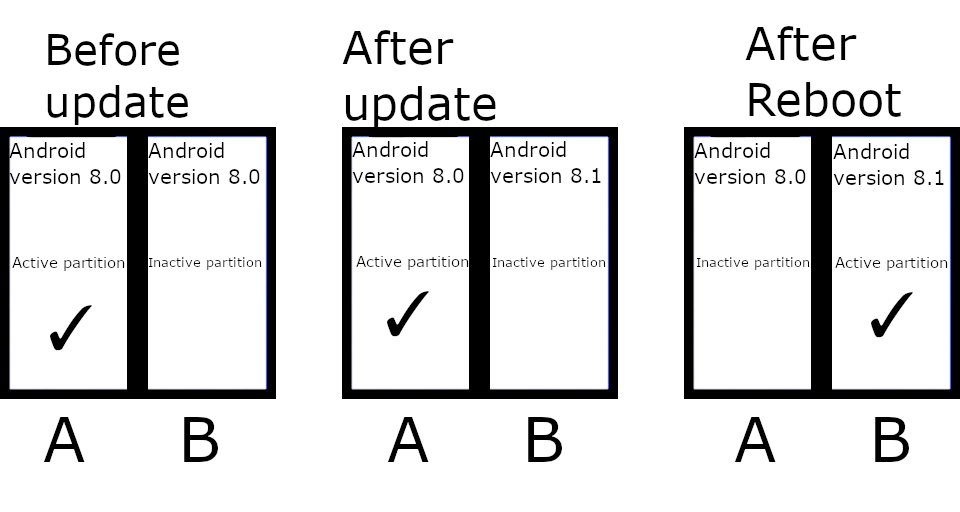 谷歌计划在所有未来的Android 11 设备中强制使用 A/B 分区谷歌计划在所有未来的Android 11 设备中强制使用 A/B 分区