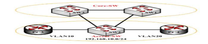 5个重要的CCNP协议