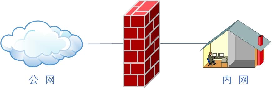 第8章 Iptables与Firewalld防火墙