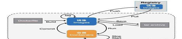 Docker 镜像制作方法